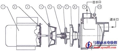 离心水泵结构示意图